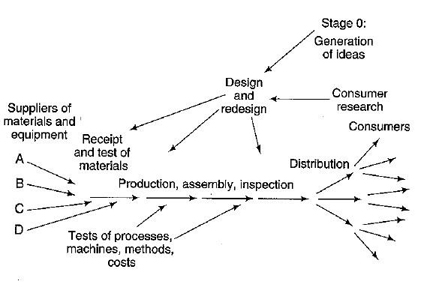 Value Stream Mapping from Deming