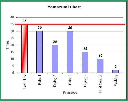 Yamazumi Chart Step by Step
