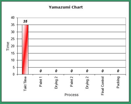 yamazumi-chart-takt-time