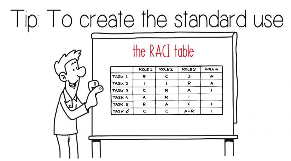 4S - Standardize Tip