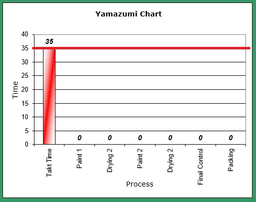yamazumi-chart-takt-time-and-line